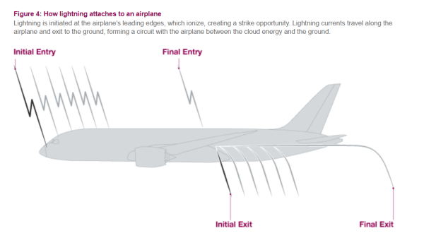 How lightning attached to an airplane