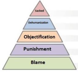 A diagram of The Heinrich pyramid
