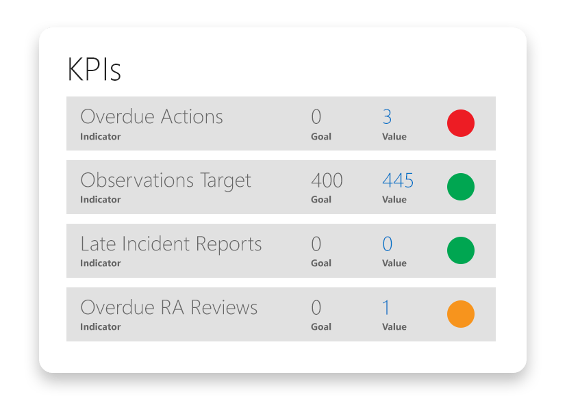 Pro-Sapien lets EHS Managers keep track of KPIs