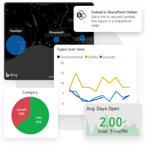 Track safety observation trends on beautiful Power BI dashboards and reports