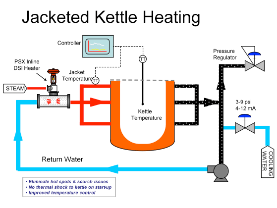 Steam Jacketed Kettle Heating For Food
