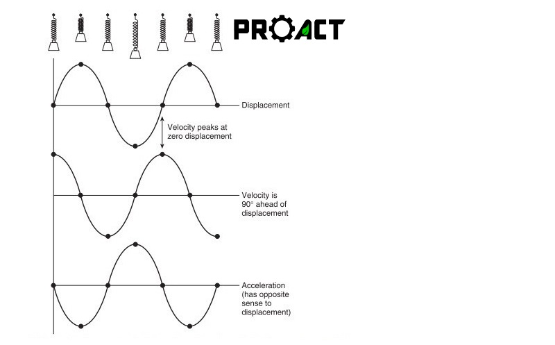 PROACT | How to choose among proximity, velocity, and acceleration