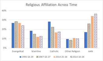 Religious Affiliation Across Time