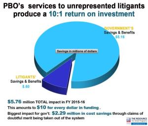 Pie chart showing PBO's services offer $5.16 million in savings and benefits for the government, and $0.6 million savings for litigants