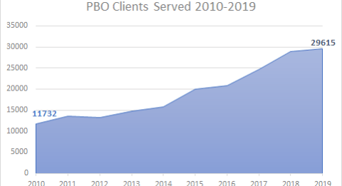 Graph of clients served by PBO from 2010 to 2018. The number has increased each year, from 11,752 to over 28,000 in 2018.