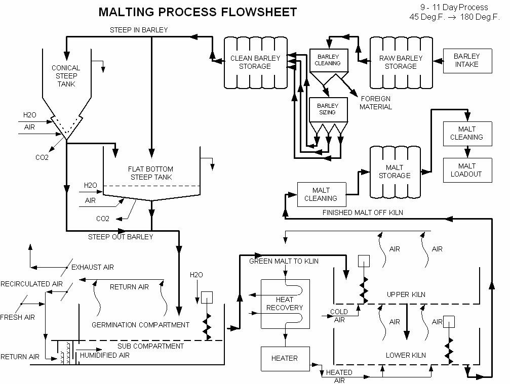 Malt Flow Chart