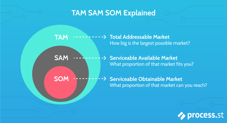 What is TAM SAM SOM? How to Calculate and Use It in Your Business | Process  Street | Checklist, Workflow and SOP Software