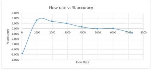 flow rate vs accuracy