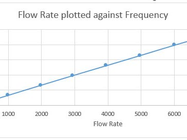 Flowmeter Linearisation Fig-1