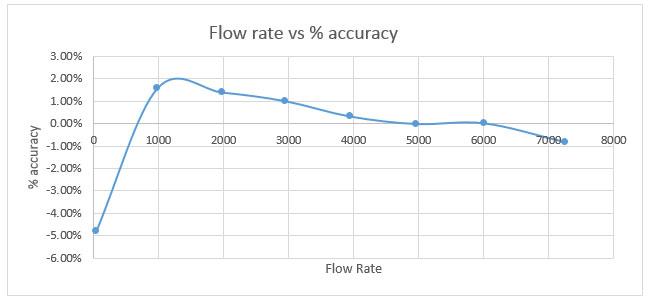 Flowmeter Linearisation Fig-3