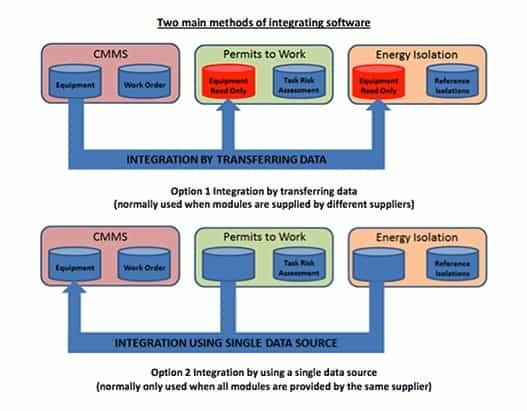 Integrating Maintenance Management Software