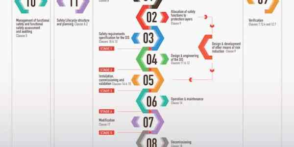 the safety lifecycle