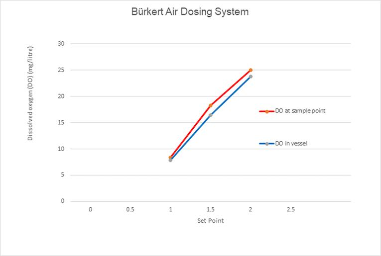 automated oxygenation system graph
