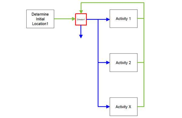 Process Simulation Routing