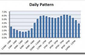 How the volume of patient arrivals varies for each hour of the day.