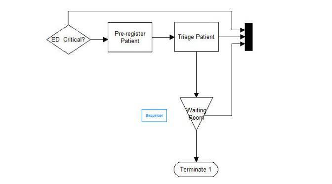 Process simulation triage model object.