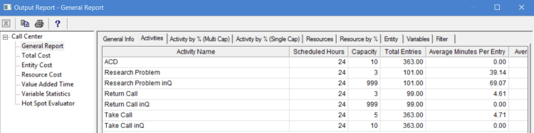 Activities tab in output report of ProcessModel