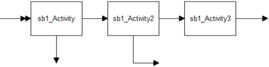 Arrivals and exits in a submodel