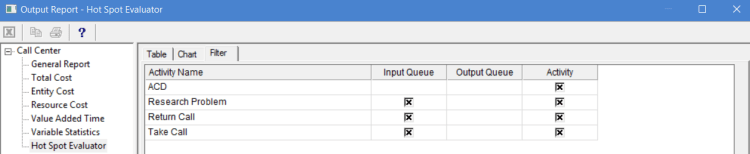 Hot spot evaluator filter in output report of ProcessModel