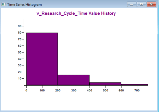 Output detail report of ProcessModel - Time Series Histogrm