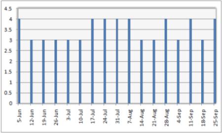 Case study 3 chart