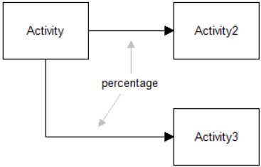 Percentage routing in process improvement