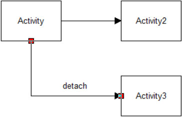 Properties dialog entity routing detach route ProcessModel software