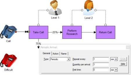 Call Center Model