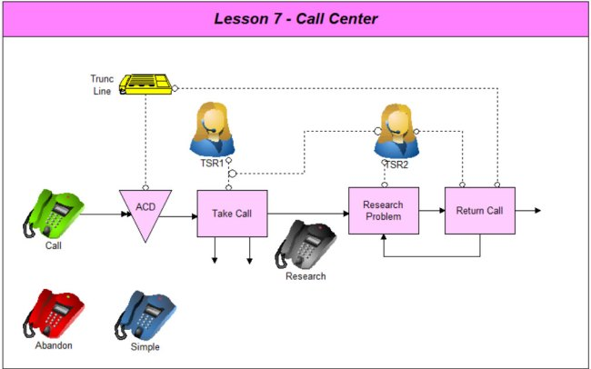 how to call center recruitment process
