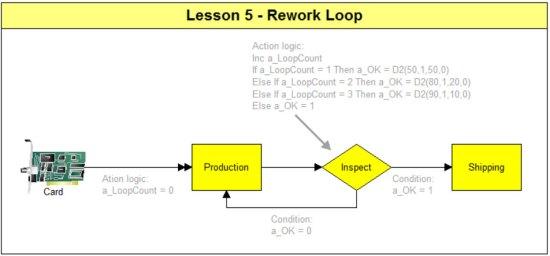 Rework Loop