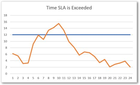 SLA time exceeded graph