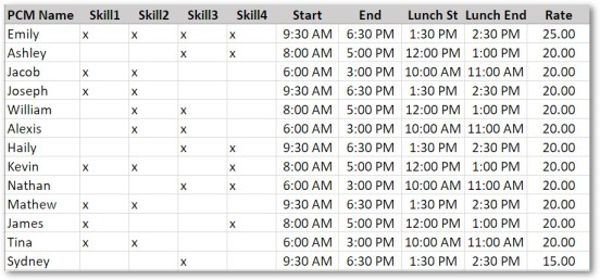Resource Timings Table