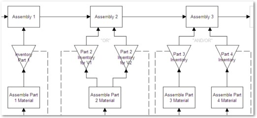 variable-assembly-model-objects-model
