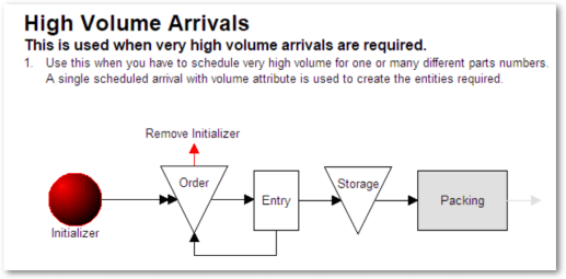 High volume arrivals