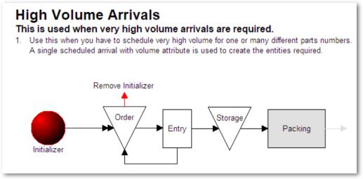 High volume arrivals