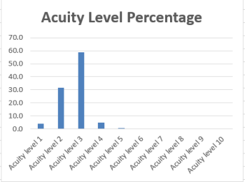 acuity graph for Daily Pattern Arrivals Healthcare