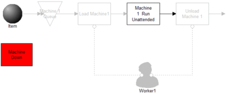 Resource Used for Downtime model image