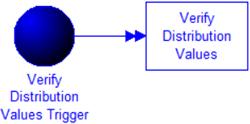 Verify Distribution Values model image