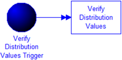 Verify Distribution Values model image