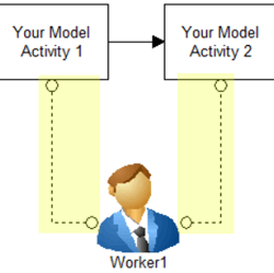 connect to your model Dynamically Change Resource Priorities