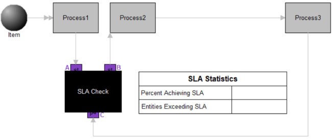 Calculate SLA in Minutes model image