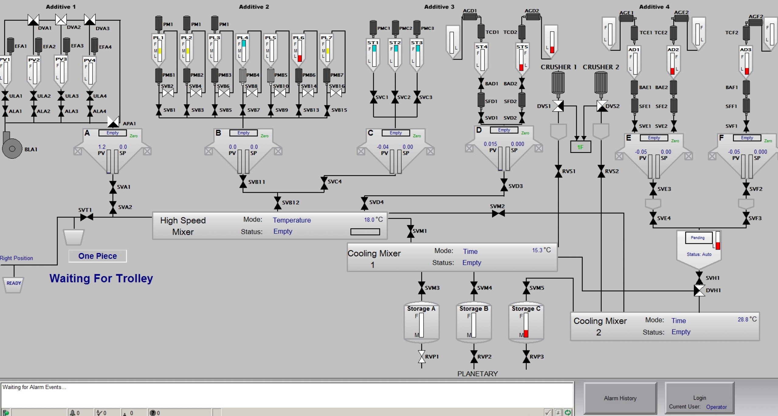SCADA system manufacturing facility overview