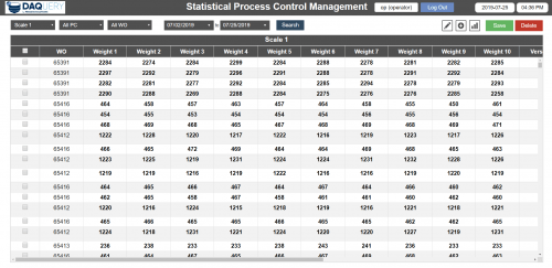 DAQuery Manufacturing Software Data logging Dashboard