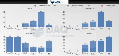 DAQuery Manufacturing Software OEE Metrics Dashboard