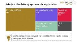 Sex za peníze není nevěra   Bezpasaka.cz
