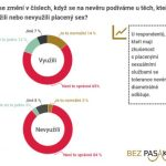 Sex za peníze není nevěra | Bezpasaka.cz