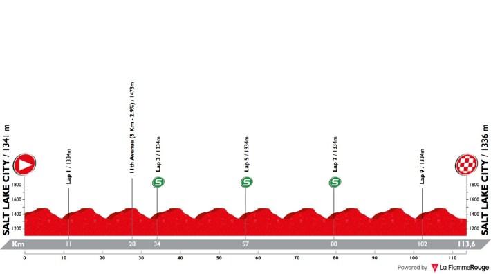 Perfil de etapa 4 via: @ProCyclingStats