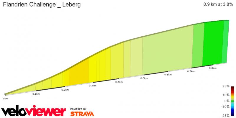 Leberg Profile