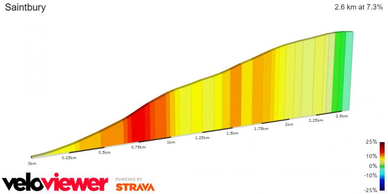 Saintbury Hill Profile