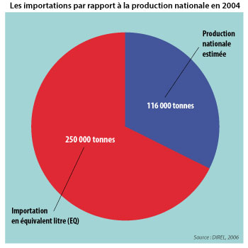 Sénégal-La filière lait, du global au local-Les importations laitières au Sénégal-Les importations par rapport à la production nationale en 2004